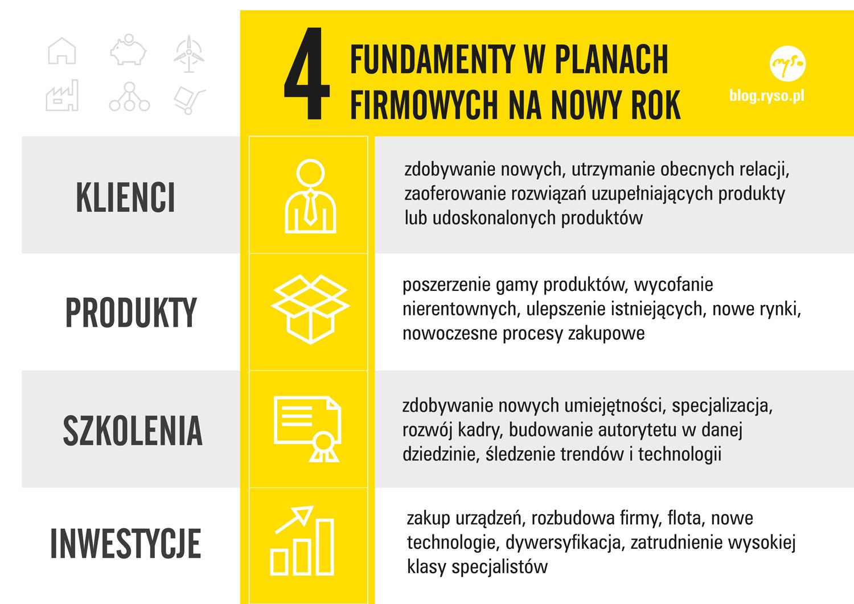 infografika FUNDAMENTY W PLANACH FIRMOWYCH NA NOWY ROK